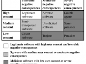 The three-by-three matrix classification of privacy-invasive software showing legitimate, spyware and malicious software. Citation needed