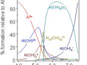 Aluminium hydrolysis as a function of pH
