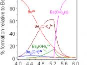 species distrubution for beryllium hydrolysis