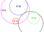New version of Image:Apollonius_solutions_3AB.png, in which the three given circles (C1, C2, C3) and the solution circles (3A, 3B) are labeled and color-coded.