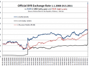 BYR exchange rate 1.1.2008-24.5.2011