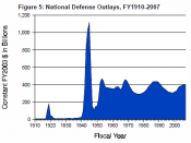 English: National Defense Outlays, FY1910-2007