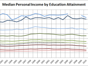 Historical median personal income by education, from 1991 - 2010, using Census data P-16,