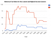 English: This is a chart created to demonstrate graphically the historical tax rates for the lowest and highest income earners in the United States.