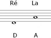 English: The four open string notes of the violin. Français : Les notes des quatre cordes à vide du violon.