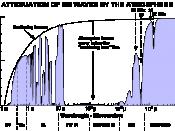 Atmosphärische Absorption