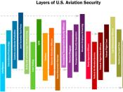 English: Layers of US Aviation Security