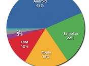 English: Graph showing global smartphone market share for Q2 2011 When updating this graph, please check its usage and update the captions and refs in articles which link to it. Thanks.