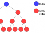 English: A simple binary tree diagram illustrating the hierarchical structure of a multi-level marketing compensation plan.