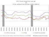 English: 4 data are merged; Merged data are as follows CPI-U vs 1 year ago: Consumer Price Index (all urban consumers, all items) from BLS FF Rate and Bank Loan Prime Rate: Monthly data from FED of St. Loius Business Cycle Expansions and Contracutions: da