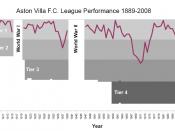 English: Graph showing Aston Villa F.C.'s performance from the first season of the English Football League in 1888-1889 to 2007-2008 when they finished sixth in the Premier League.