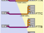 A schematic illustrating how FTTx architectures vary — with regard to the distance between the optical fiber and the end-user. The building on the left is the central office; that on the right is one of the buildings served by the central office. Dotted r