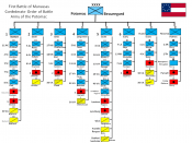 English: Order of Battle chart for the Confederate Army of the Potomac during the First Battle of Bull Run (Manassas).