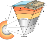 Internationalization of the FigS1-1.gif. Label: 1=Crust (oceanic and continental crust 0 to 80 km);2=Mantle (upper mantle, including asthenosphere, and lower mantle); 3-Core; 3a=Outer core; 3b=Inner core; 4=Lithosphere (Crust and upper-most solid mantle);