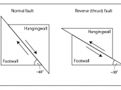 English: Normal and reverse fault illustration.