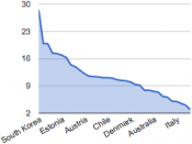 English: OECD Suicide rates (Data from today's 'List of OECD countries by suicide rate' on en.
