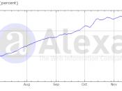 graph of youporn.com access by alexa.com