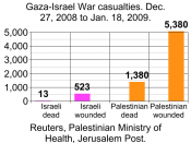 Gaza-Israel war casualties