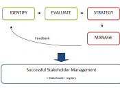 English: Describes the four-step process of stakeholder management in Project Management