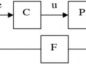 Simple feedback control loop block diagram