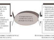 CompetenciaComunicativaIntercultural