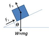 English: Friction due to surface microstructure imperfections