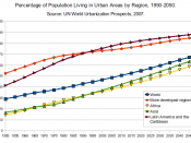 English: This is a chart illustrating trends in urbanization around the world. The source is UN World Urbanization Prospects, 2007.