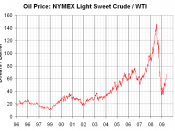English: The graph from here: http://en.wikipedia.org/wiki/File:Oil_Prices_Medium_Term.png Completely redone from the ground up. Same source is used: Ten-day moving average of prices of NYMEX Light Sweet Crude, taken from data at the New Mexico Institute