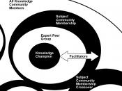 English: A Diagram showing the sturcture of an RIBA Knowledge Community