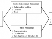 English: Diagram of the focus of virtual team research (Powell, Piccoli and Ives, 2004, p.8)