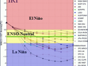 English: A graph of forecasts for the El Niño-Southern Oscillation from May 2010 through March 2011