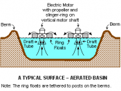 This is a diagram of a typical surface-aerated basin using floating, motor driven aerators. It was drawn using Microsoft's Paint program.