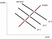 Diagram: Supply and demand