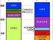 peak oil: supply vs. demand
