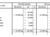 English: Balance sheet venetian method Česky: Rozvaha benátského účetnictví
