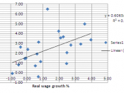 English: Relationship between US labor productivity growth and US real wage growth from 1989 to 2010