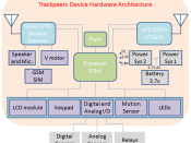 English: Hardware architecture of TrackPeers GPS tracker, this is the typical architecture of many GPS trackers.