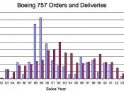 English: Data source: The Boeing Company