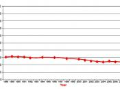 English: US 1988–2007 No Leisure-Time Physical Activity Trend Chart