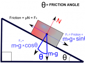 A diagram of the friction angle between two objects.