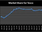 English: Graph of the TNS Market Share of UK Supermarket Tesco