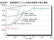 English: Jet engines' Thrust specific fuel consumption vs Mach speed