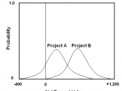 English: Net Present Value vs. Probability for Two Projects, shown with bell-shaped curves