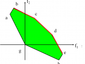 English: Figure 2. Demonstration of the solutions in the criterion space