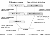 English: Figure 16: Set-up and roles within the extension and internal control system of an organic business. In practice the roles may be divided during part of the year only. Belongs to The Organic Business Guide.