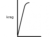 English: Hooke's Law for a brittle material Afrikaans: Hooke se Wet vir 'n bros materiaal