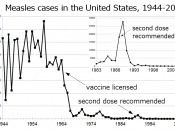 Measles cases reported in the United States before and after introduction of the vaccine.