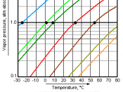 This image is a chart of vapor pressure versus temperature, for various liquids. The chart's y-axis is logarithmic and the x-axis is linear. It includes data for Propane, Methyl chloride, Butane, neo-Pentane, Diethyl ether, Methyl acetate, Fluorobenzene,