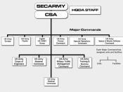 US Army organization chart