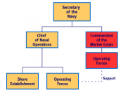English: Organization of the United States Department of the Navy